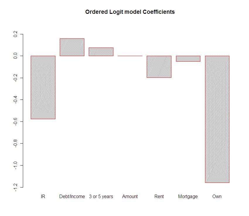 Ordered Logit Coefficients