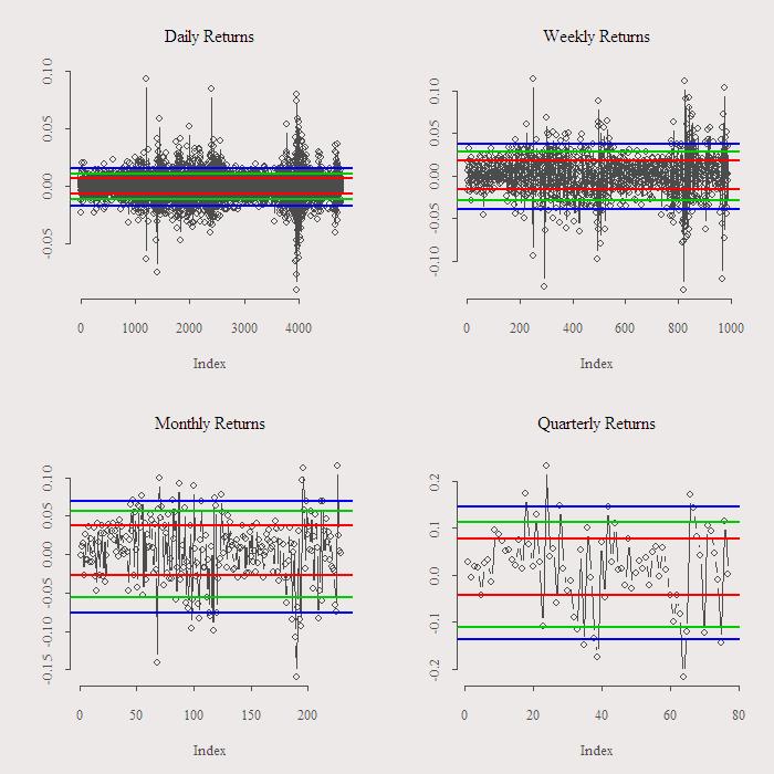 index returns