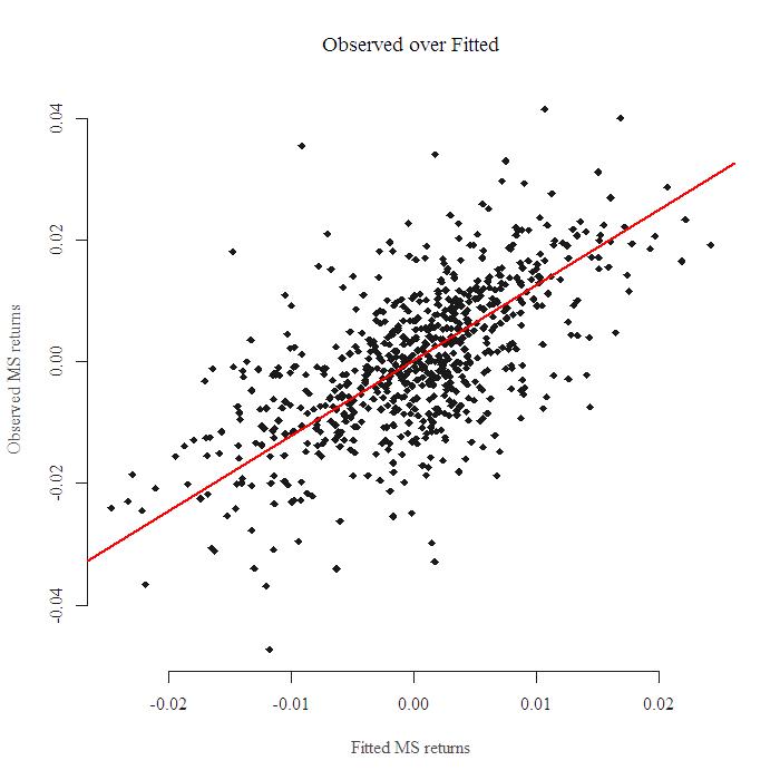 Regression using returns