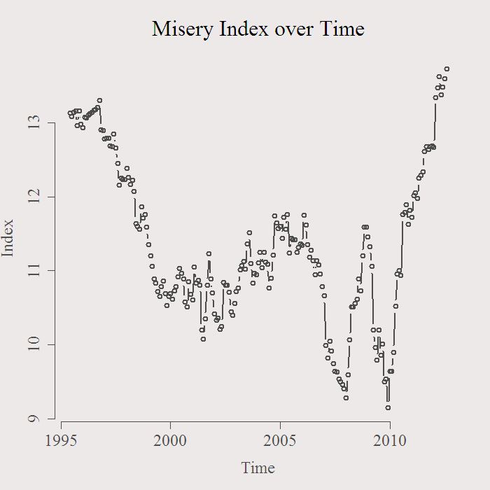 Forecasting the Eurozone Misery index