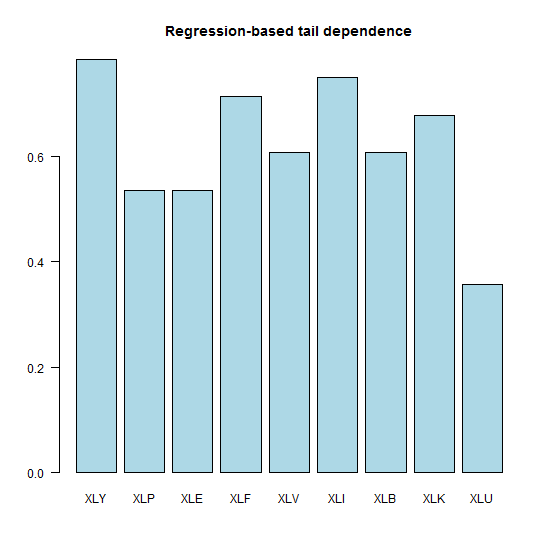 Tail dependence using regression